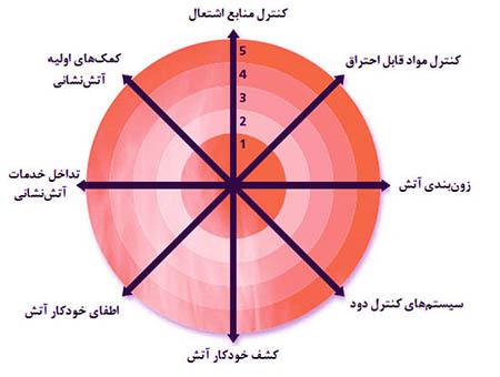 عوامل کنترل حریق