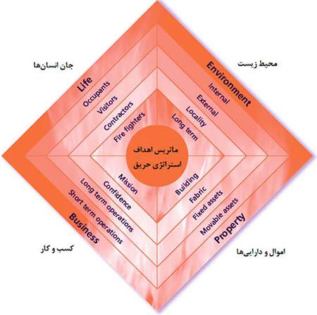 ماتریس اهداف استراتژی حریق