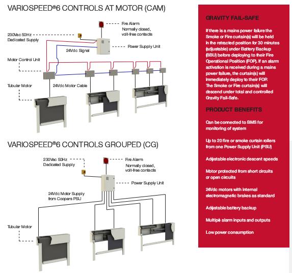 سیستم مدیریت پرده های ضد حریق